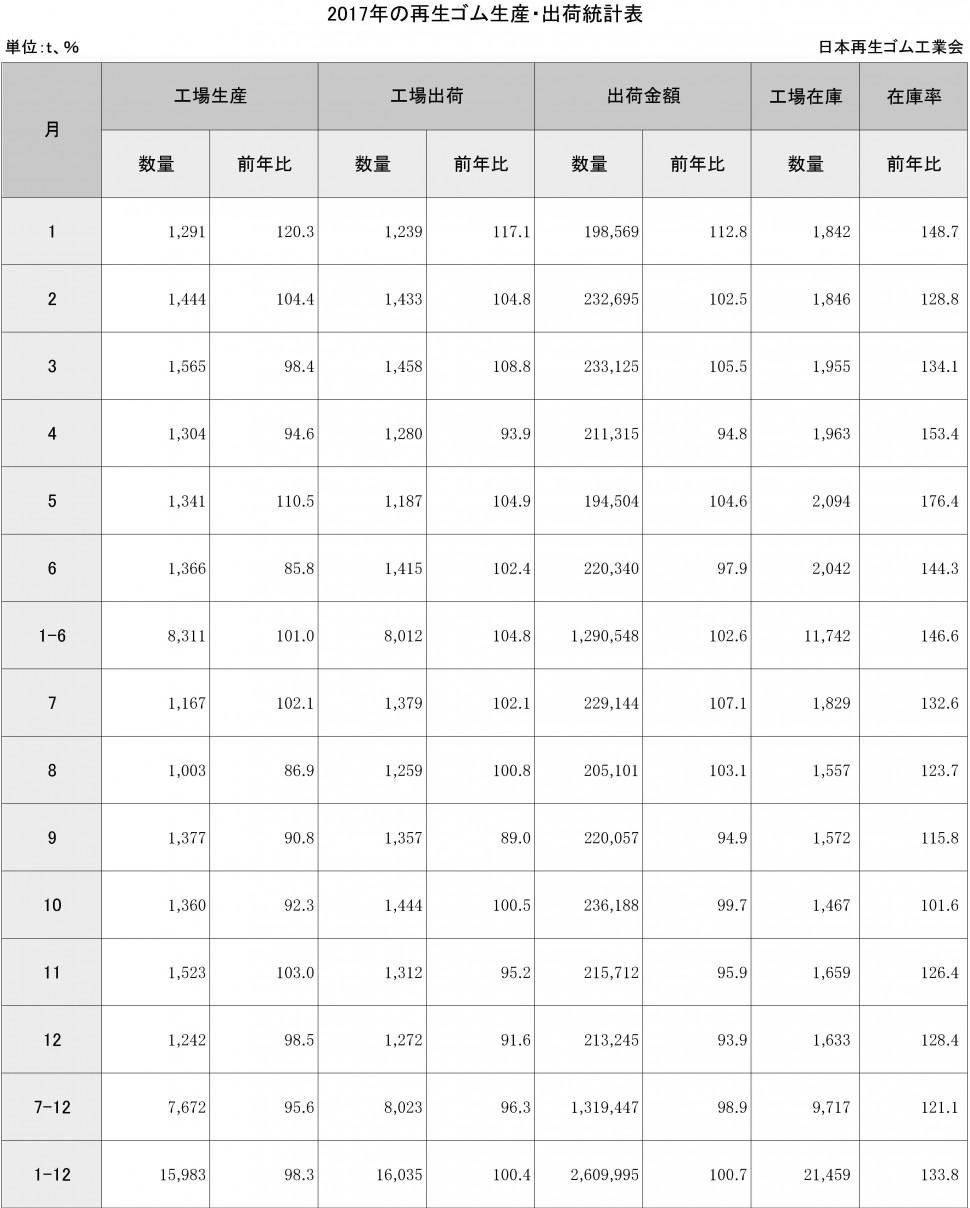 4-3-2-2 再生ゴム生産・出荷統計表