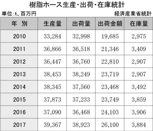 3-8-1 樹脂ホース生産・出荷・在庫統計