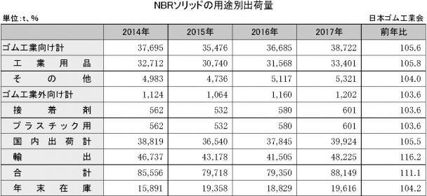 4-1-7 NBRソリッドの用途別出荷量