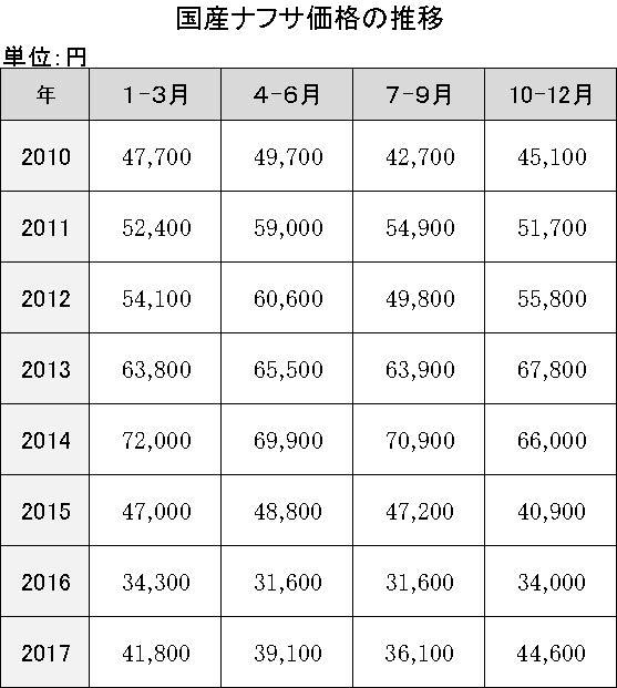 4-1-11 国産ナフサ価格の推移