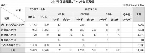 2017年度建築ガスケット生産実績
