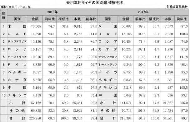 2-4-1-2 乗用車用タイヤの国別輸出額推移