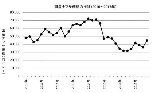 4-1-11 国産ナフサ価格の推移(グラフ)