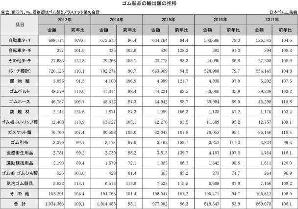 1-2-3-2 ゴム製品の輸出額の推移
