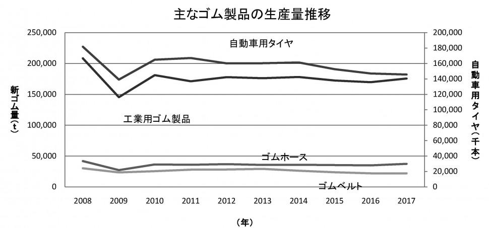 1-2-1-1 主なゴム製品の生産量推移【グラフ】