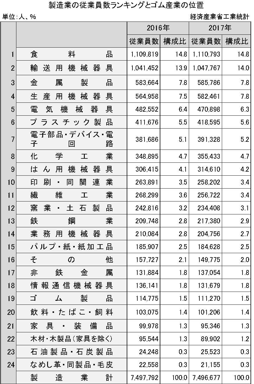 2-1-2 製造業の従業員数ランキングとゴム産業の位置 (経産省工業統計)