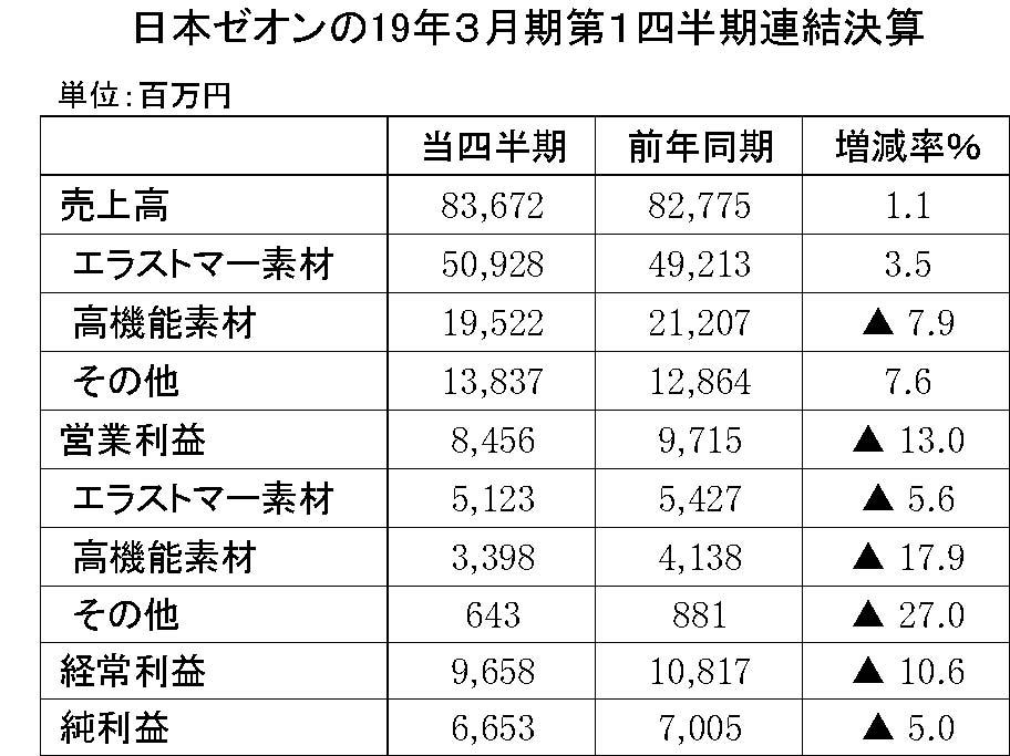 12 日本ゼオン2019年3月期第1四半期決算