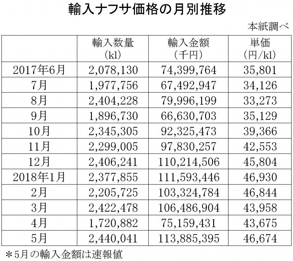 2018年5月の輸入ナフサ価格