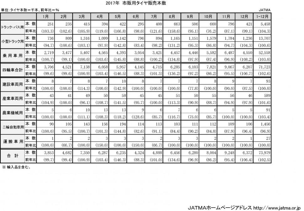 2-2-3-4 市販用タイヤ月別販売本数