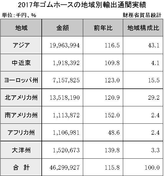 3-6-2-3 ゴムホースの地域別輸出通関実績