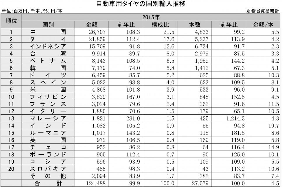2-5-2 輸入タイヤの国別推移(自動車用タイヤの国別輸入推移)2015