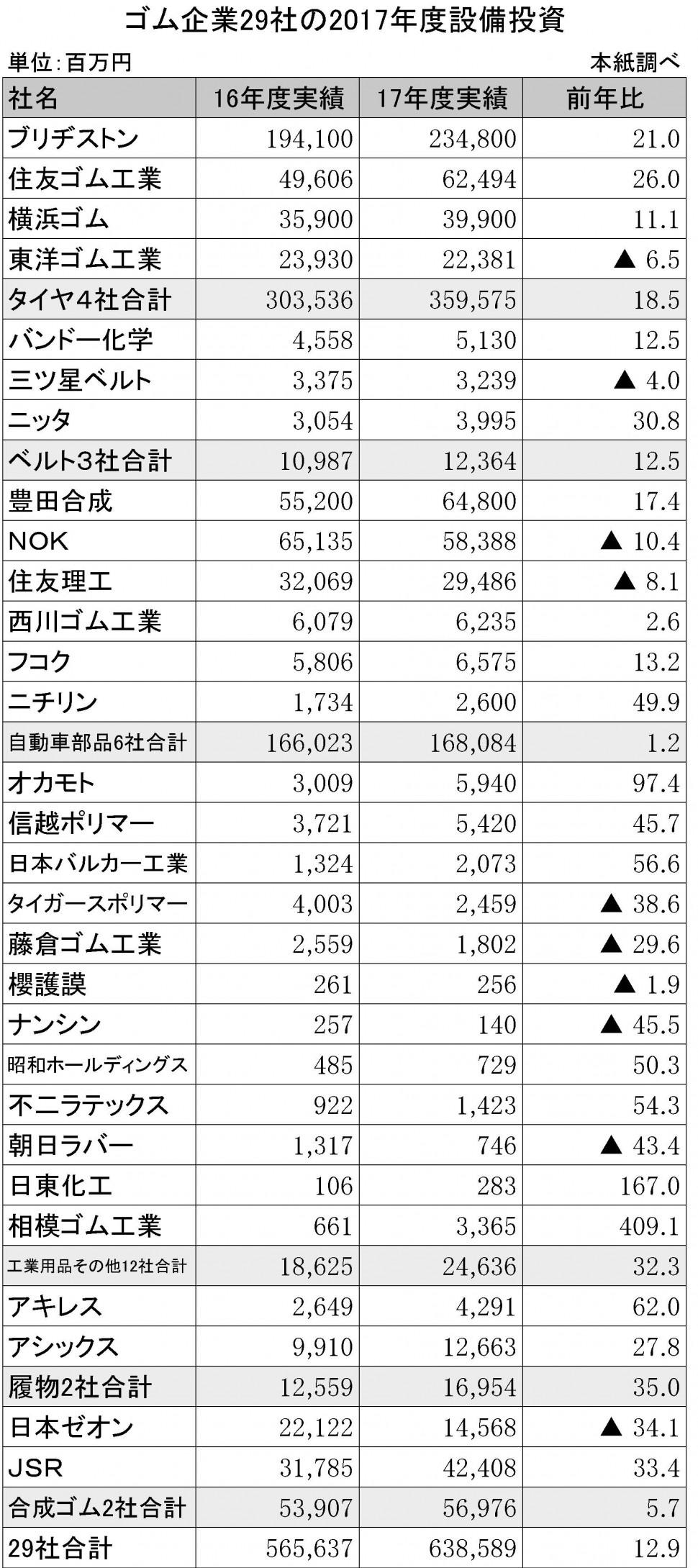 5-3-4 ゴム企業30社の2017年度設備投資
