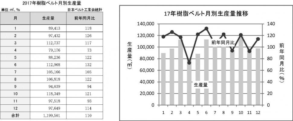 3-4-2 樹脂ベルトの月別生産量推移