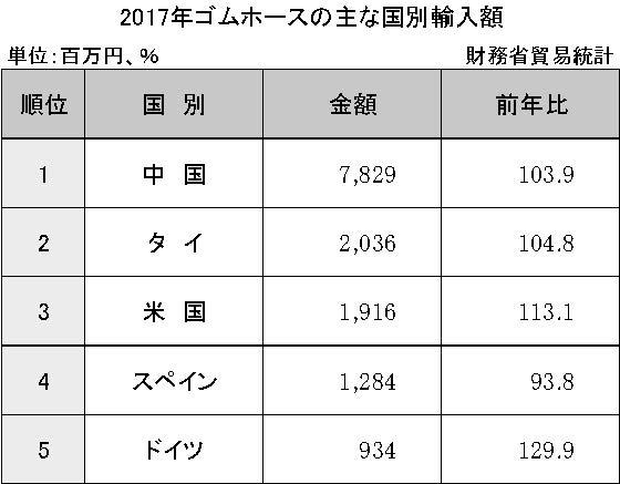 3-6-2-6 ゴムホースの主な国別輸入額