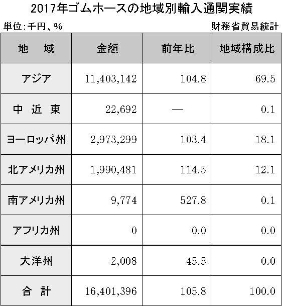 3-6-2-4 ゴムホースの地域別輸入通関実績
