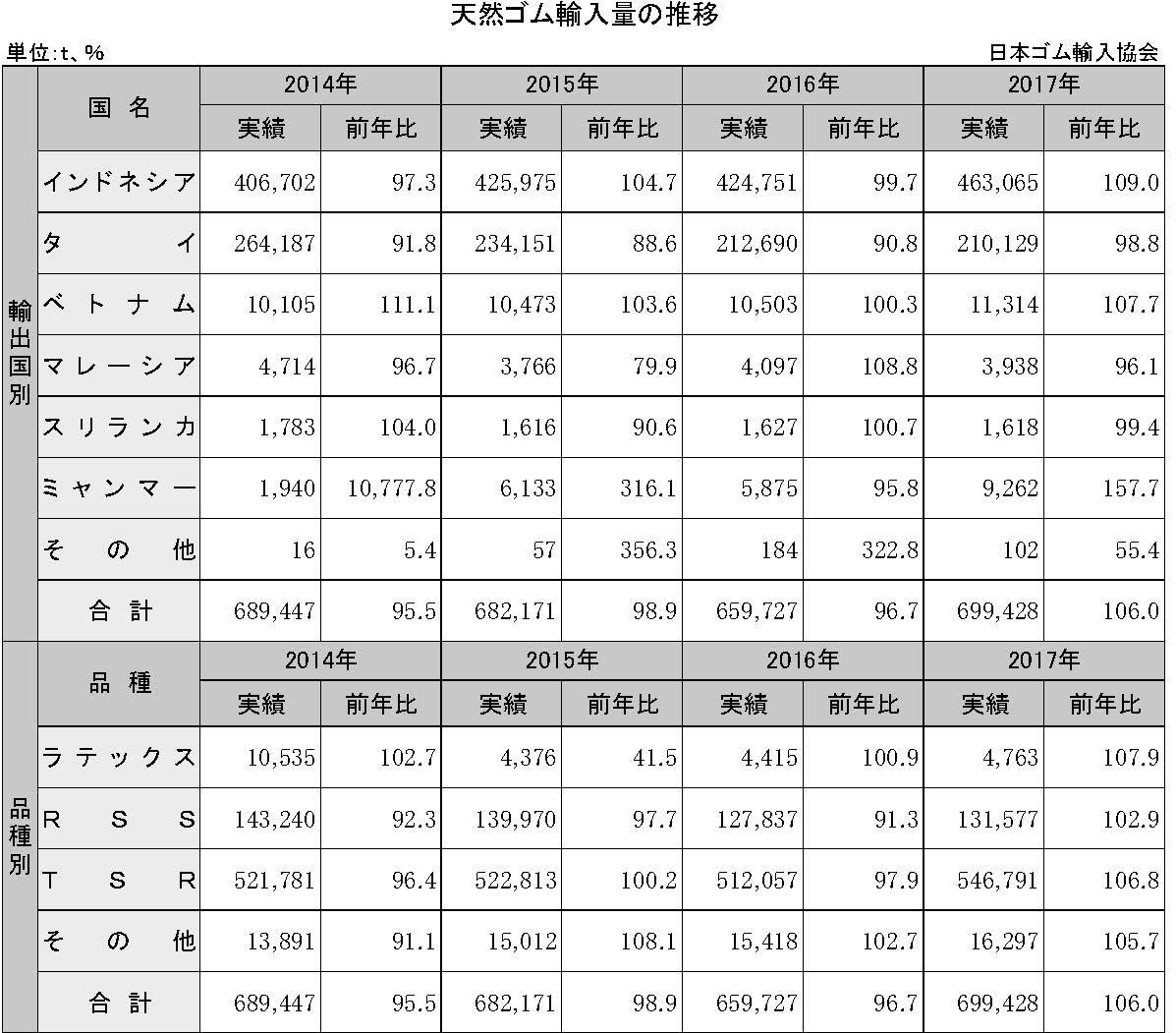 4-2-1 天然ゴム輸入量の推移