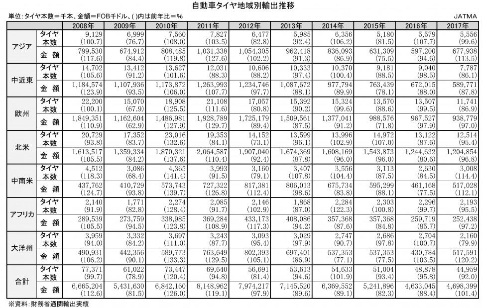 【DB2019】2-4-2-3 自動車タイヤ地域別輸出推移 ★タイヤ協会 日本のタイヤ産業(エクセル)【新規作成】
