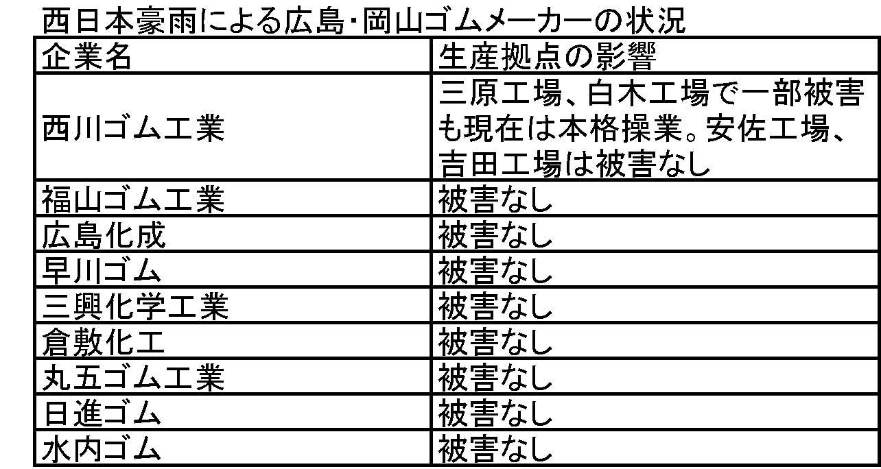 広島・岡山ゴムメーカーの状況