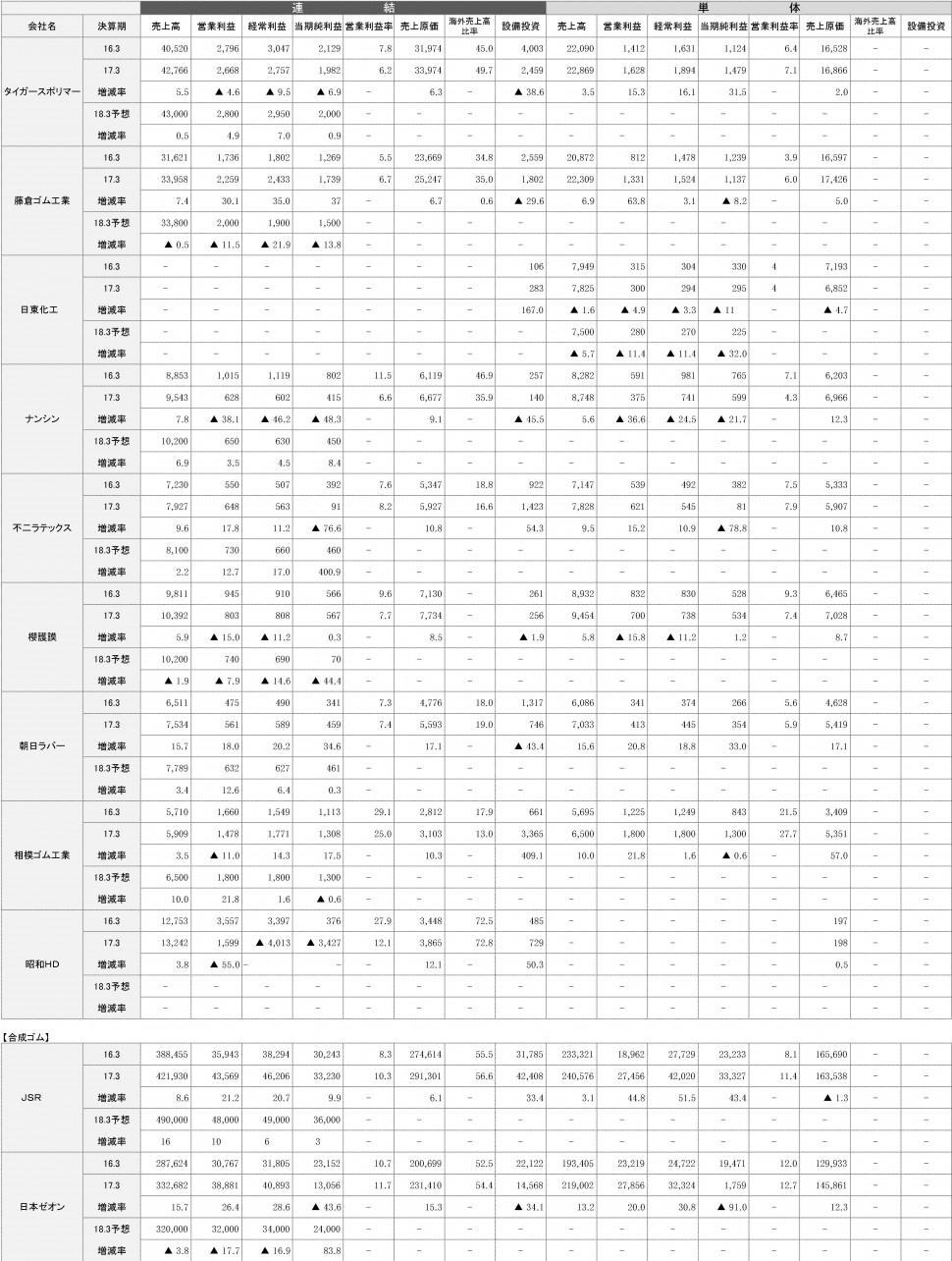 5-3-1 2018年3月期 連結決算一覧表決定版2
