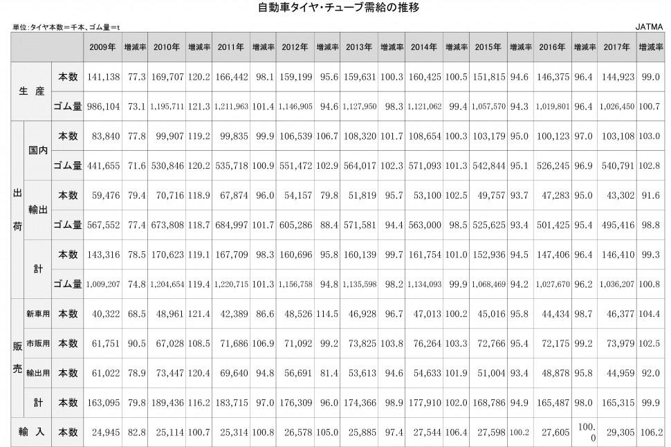 【DB2019】2-2-1-2 自動車タイヤ・チューブ需給の推移 ★タイヤ協会 日本のタイヤ産業(エクセル)【新規作成】