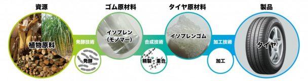 植物原料由来イソプレンを用いたタイヤ製造プロセス(イメージ図)