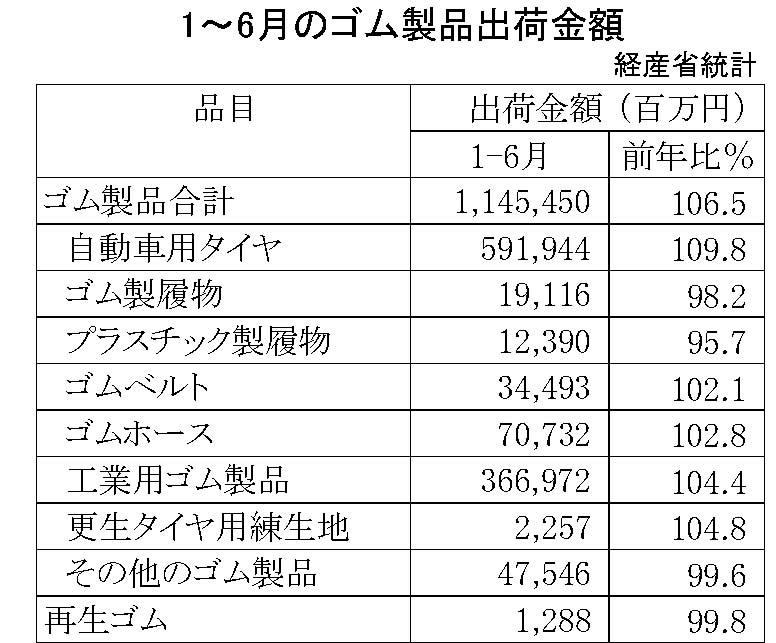 12-2018-1~6月ゴム製品生産・出荷金額(経済産業省)
