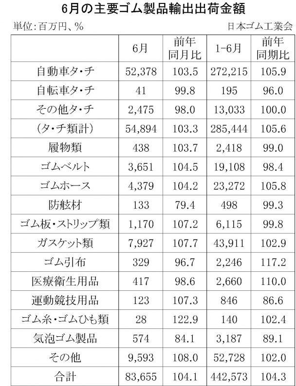 6月ゴム製品輸出