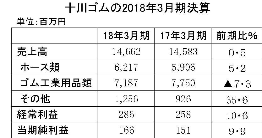 十川ゴム2018年3月期決算