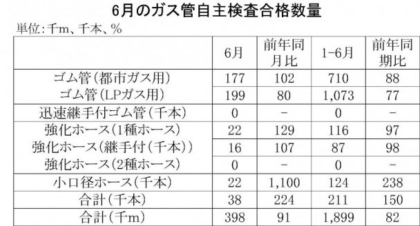 6月のガス管自主検査合格数量
