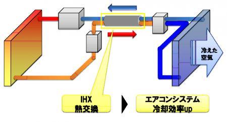 2重管構造の内部熱交換器を採用したカーエアコンシステムのイメージ
