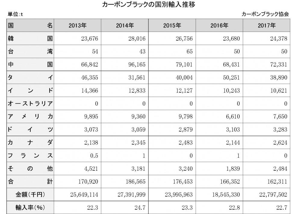 【DB2019】4-4-1-4 カーボンブラックの国別輸入推移【新規作成】