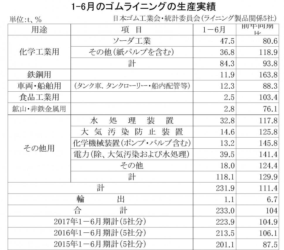23-PDF作成 2017-1-6月期のゴムライニング生産実績