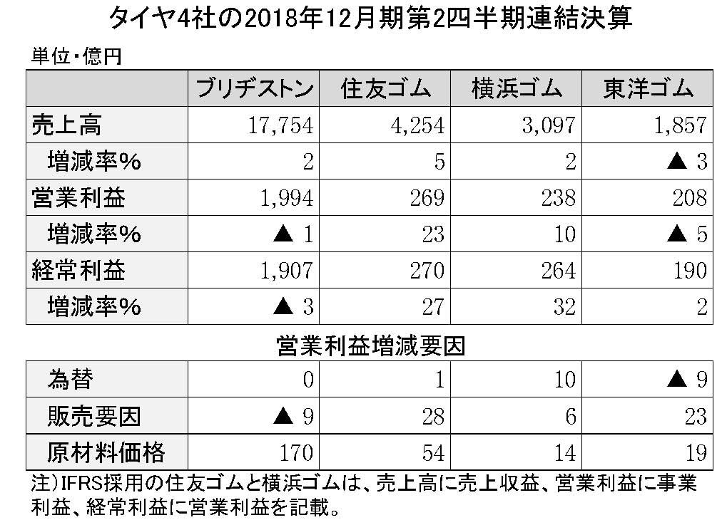 54 タイヤ4社の2018年第2四半期決算詳報