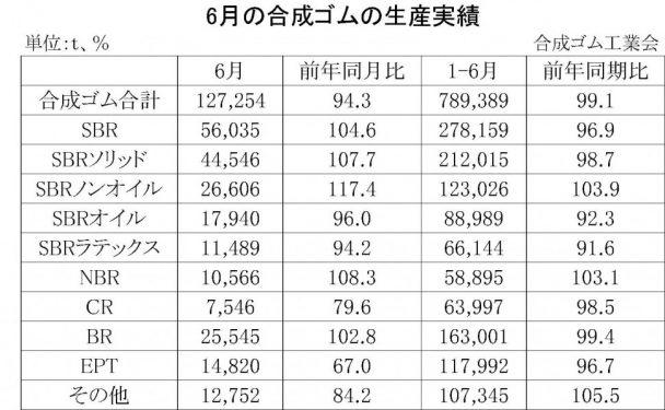 6月の合成ゴムの生産実績