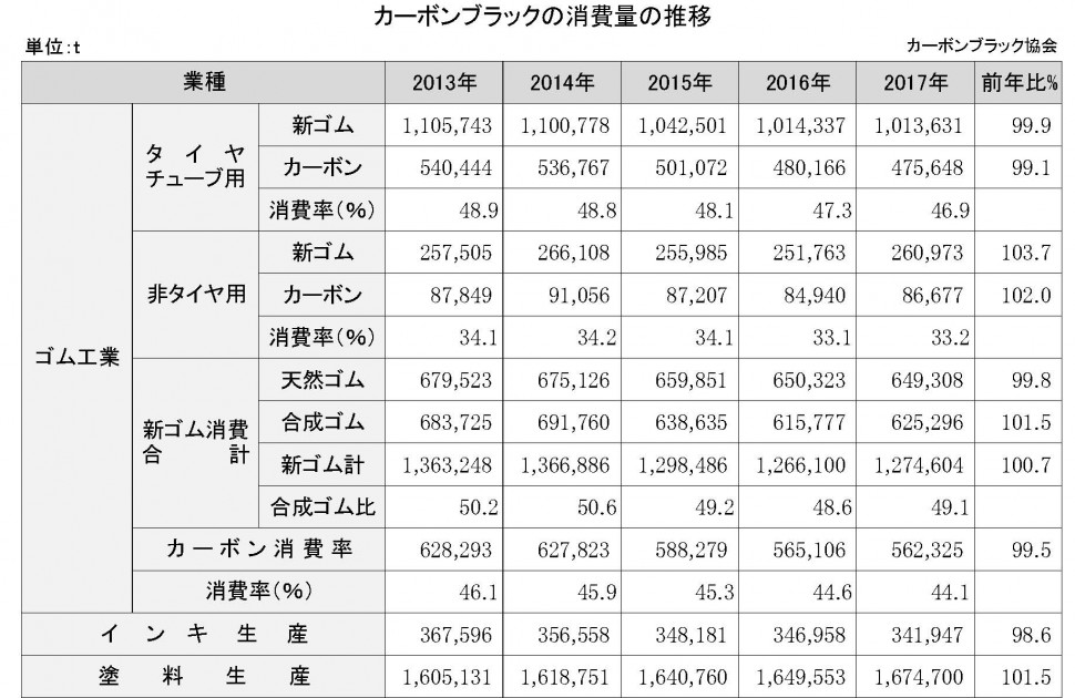 【DB2019】4-4-1-6 カーボンブラックの消費量の推移【新規作成】