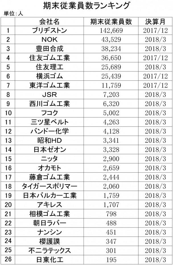 2017年期末従業員数ランキング