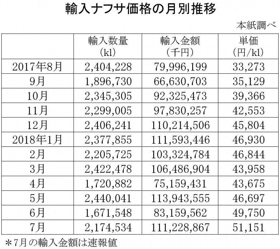 2018年7月の輸入ナフサ価格