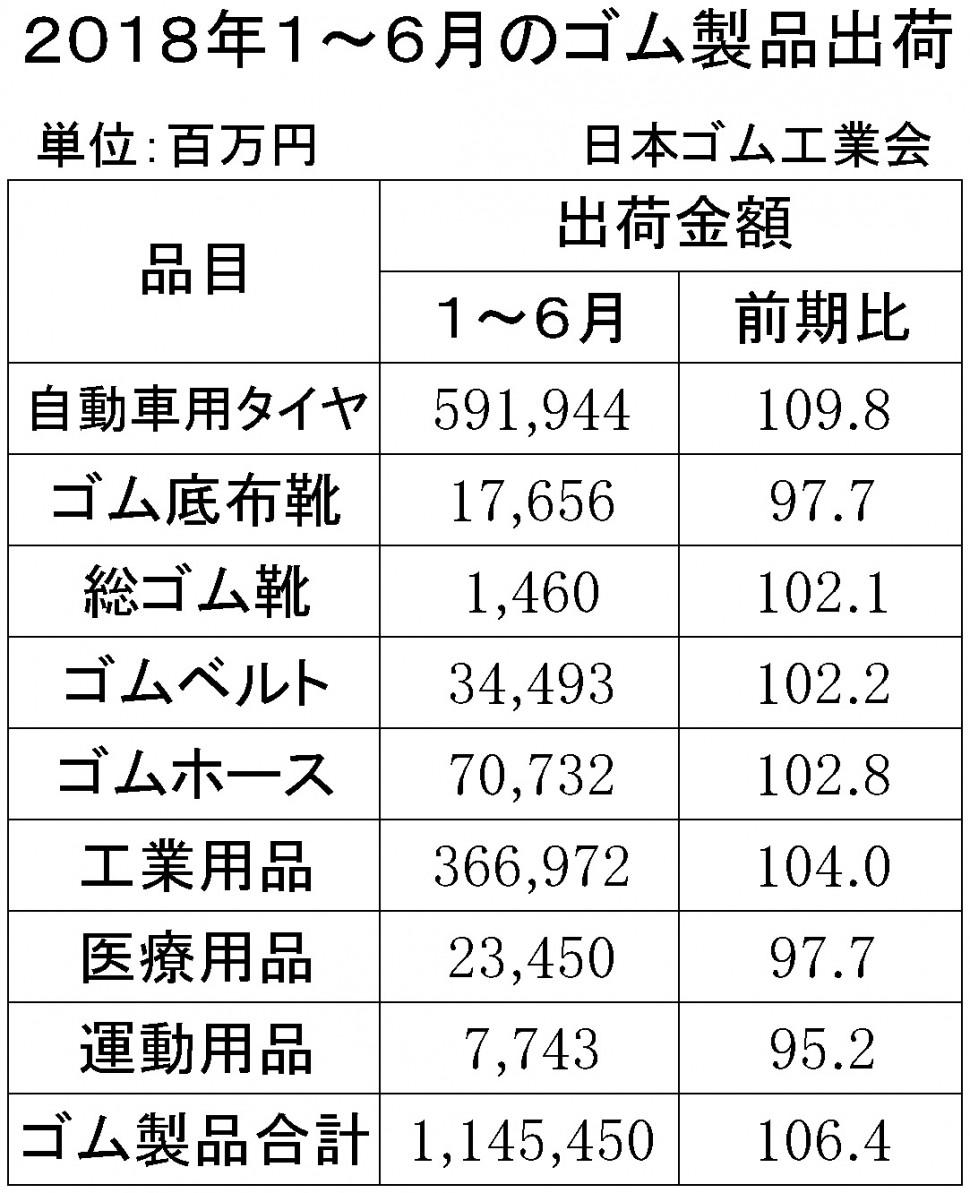 2018年1-3月計ゴム製品出荷金額