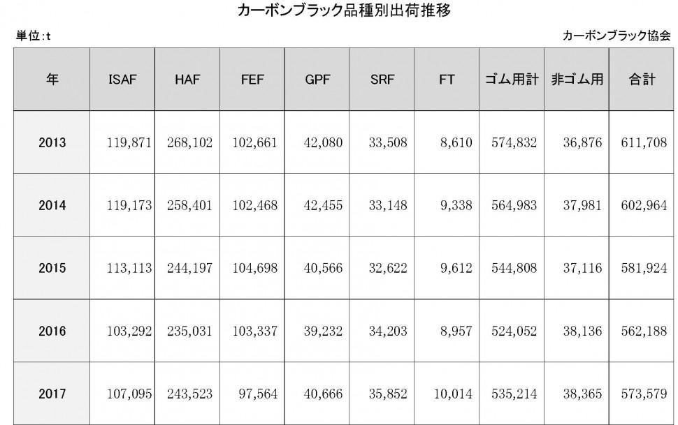 【DB2019】4-4-1-7 カーボンブラック品種別出荷推移【新規作成】