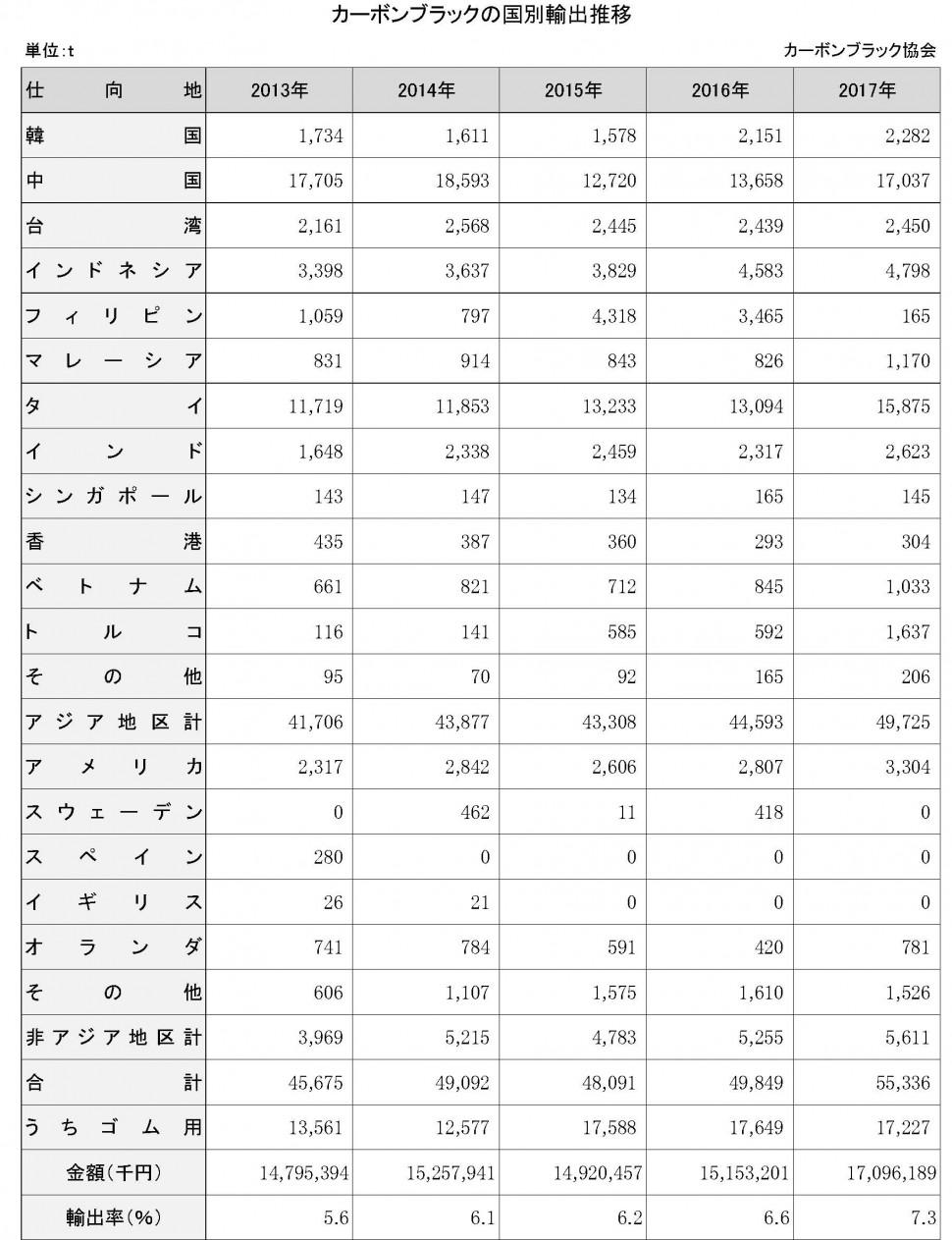 【DB2019】4-4-1-3 カーボンブラックの国別輸出推移【新規作成】