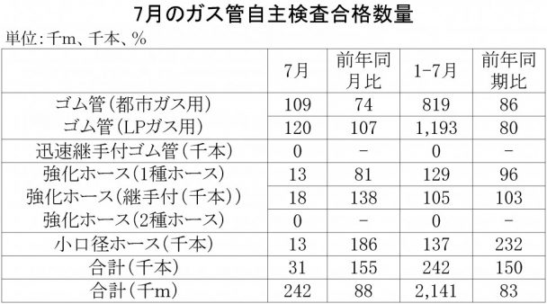 2018年7月のガス管自主検査合格数量