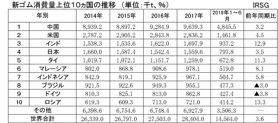 40 IRSG2018上半期統計 ①新ゴム消費量上位10ヵ国の推移