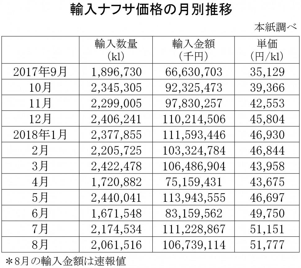 2018年8月の輸入ナフサ価格