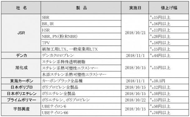 2018年10~11月値上げ一覧表〈原材料〉
