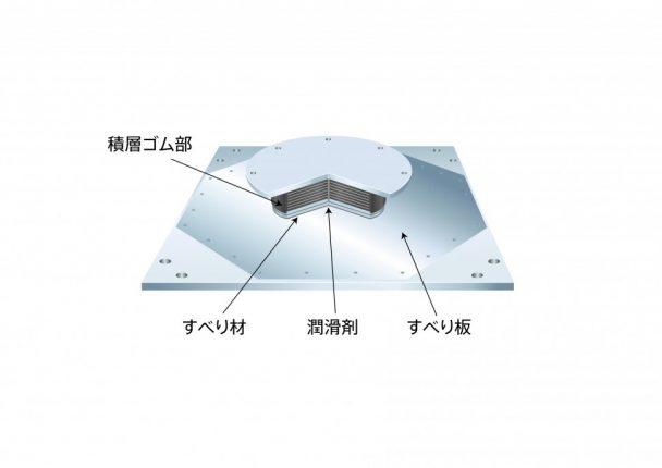 弾性すべり支承「STシリーズ」構造図