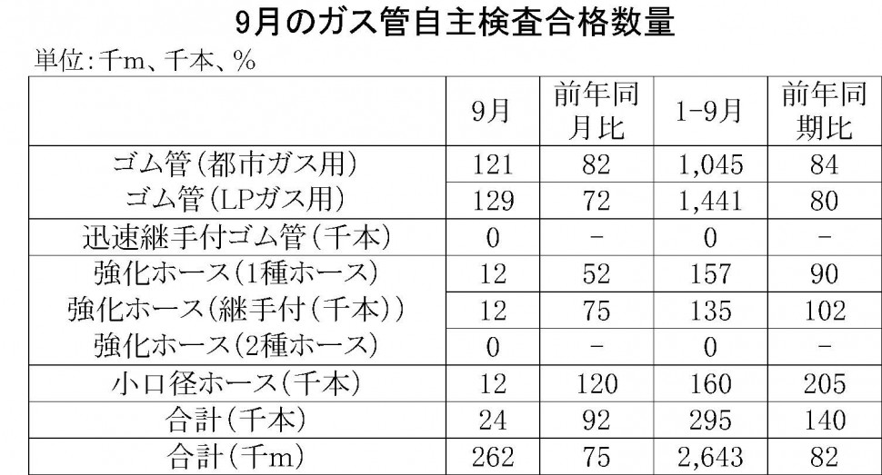 9月のガス管自主検査合格数量
