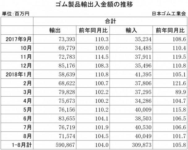 2018年8月ゴム製品輸出入金額
