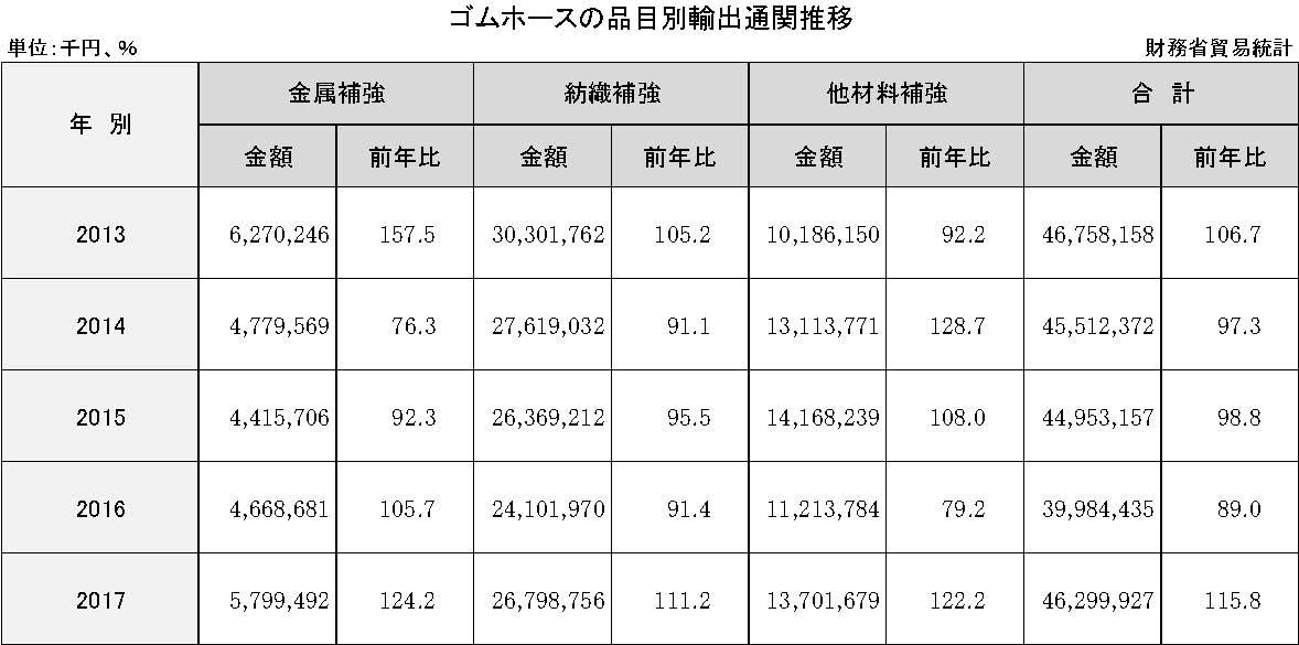 3-6-2-1 ゴムホースの品目別輸出通関推移