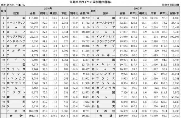 2-4-2-2 自動車用タイヤの国別輸出額推移