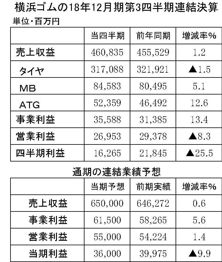 03 横浜ゴムの18年12月期第3四半期連結決算